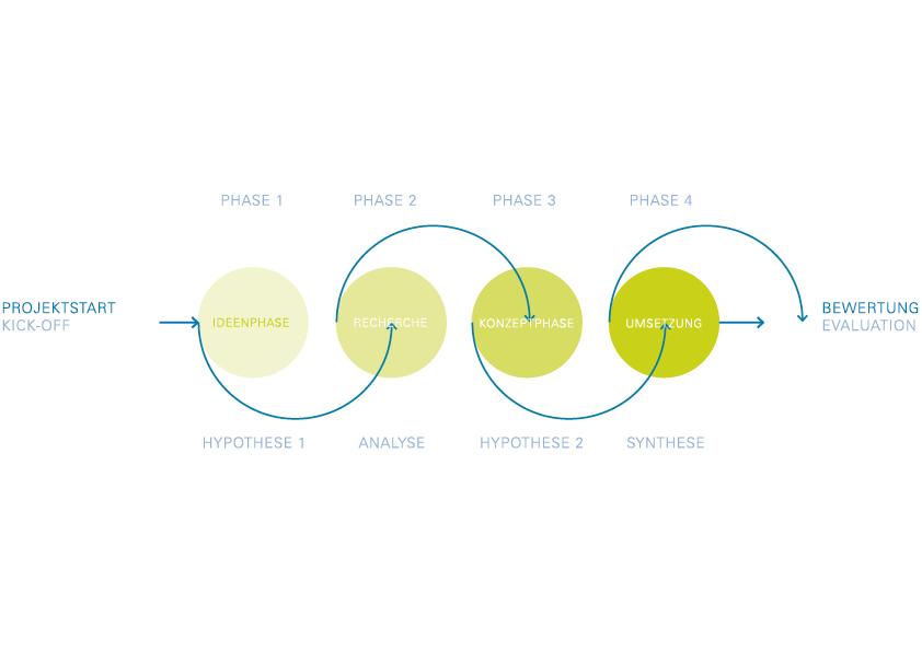 Grafik Prozess MAAS+CO