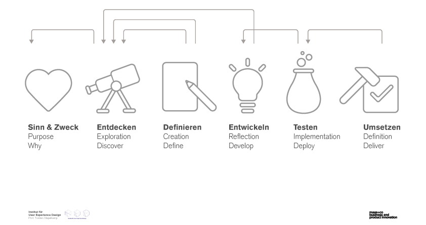Service Design Thinking maas+co